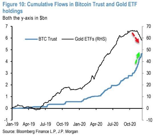 摩根大通加码看多比特币:未来几年资金将持续从黄金转向比特币