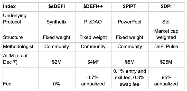 新风口DeFi指数基金一览