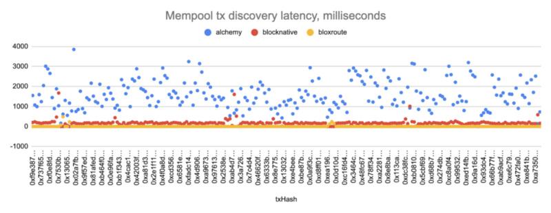 如何利用高效Mempool服务在DeFi中获利?