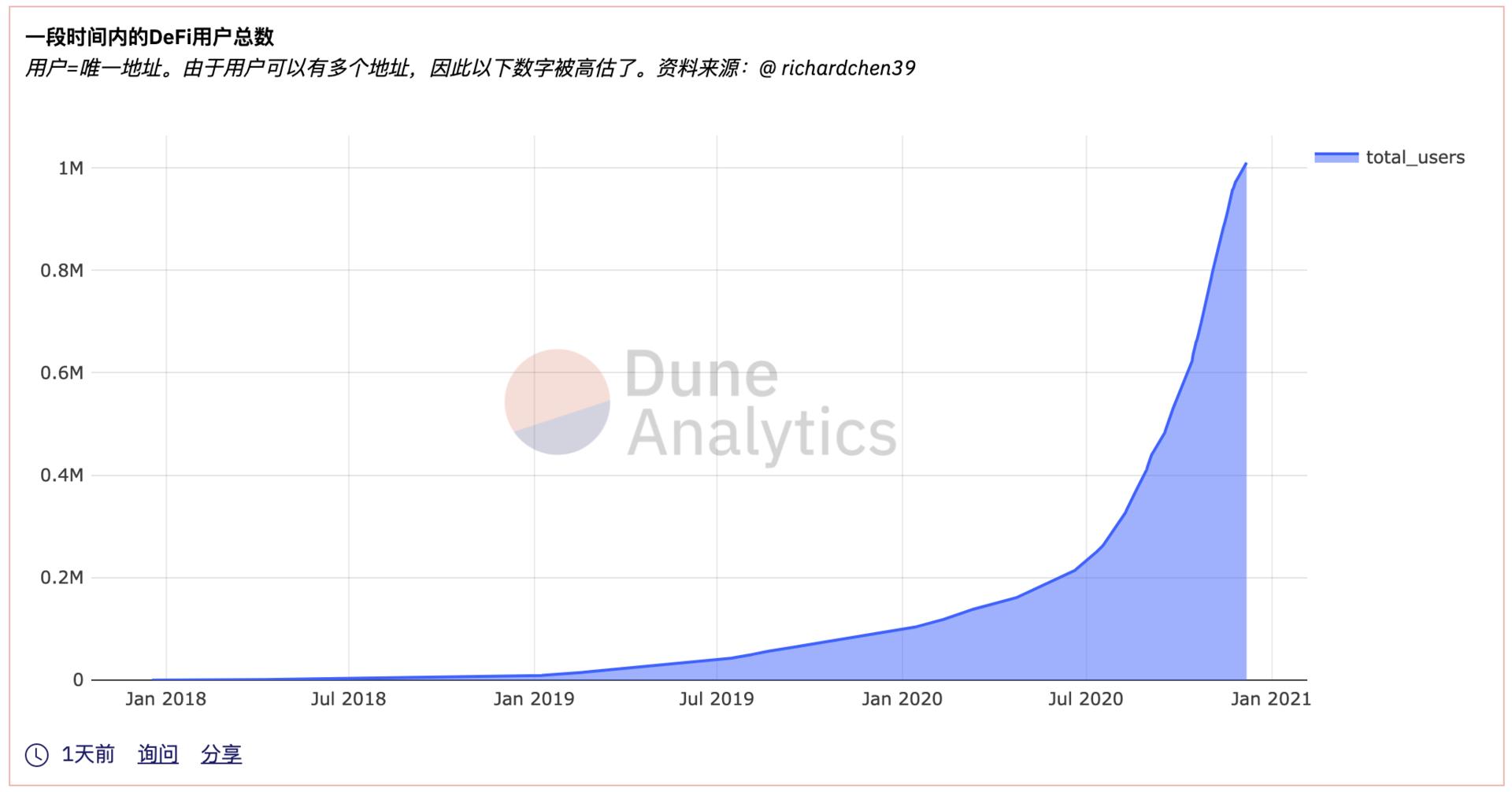 DeFi从10万到100万地址数,有人说要吸引更多用户,要专注于投机的杀手级应用